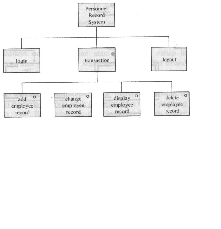Dialog tugas kuliah diagram jsd di atas terbagi menjadi tiga bagian yaitu login transaction dan logout urutan pengoperasiannya berjalan dari kiri ke kanan ccuart Images